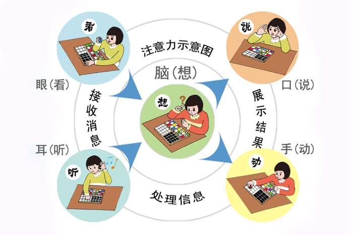 特殊儿童专注力训练_注意力训练-余下全文>_感人网