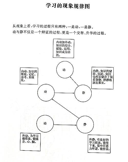 中国学生学习力训练教程